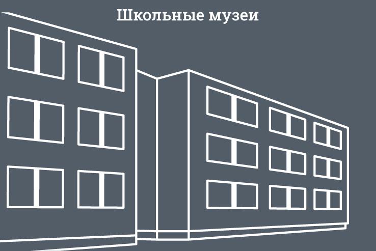 Школьные музеи